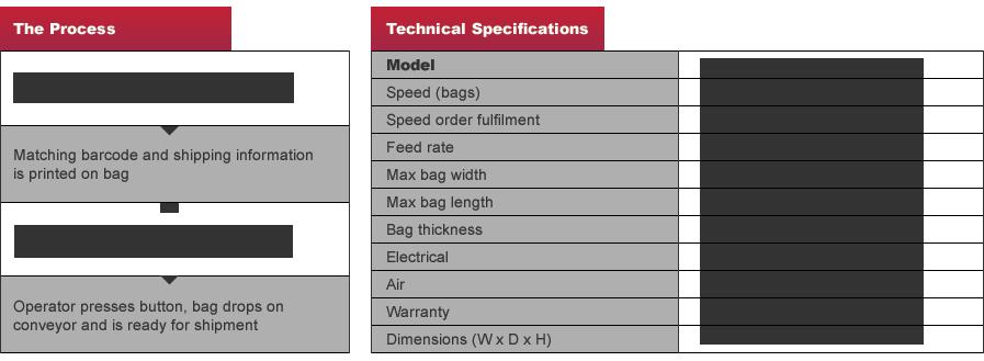 NPC Global - Swiftpack S-500 Order Fulfillment - Autobagger